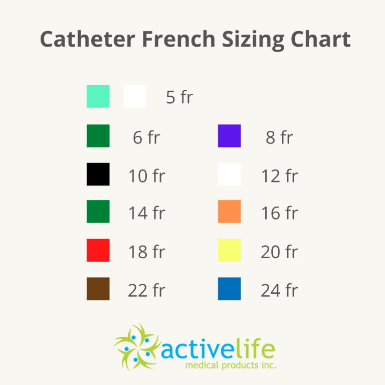 """French size chart for catheters for men and women. If you're wondering, """"Where can I buy a catheter?"""" Active Life Medical can help."""